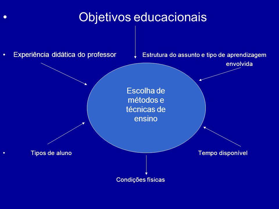 Objetivos educacionais Experiência didática do professor Estrutura do assunto e tipo de aprendizagem envolvida Tipos de alunoTempo disponível Condiçõe
