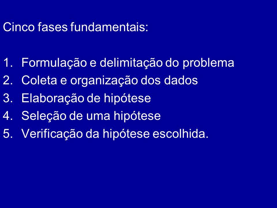 Cinco fases fundamentais: 1.Formulação e delimitação do problema 2.Coleta e organização dos dados 3.Elaboração de hipótese 4.Seleção de uma hipótese 5
