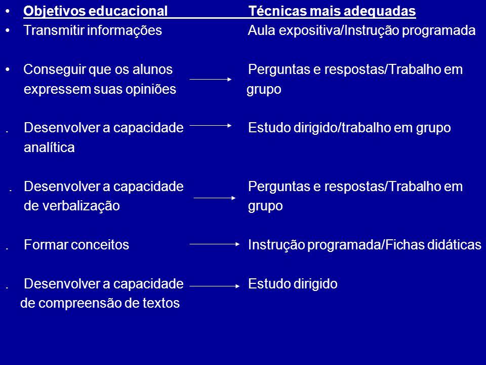 Objetivos educacionalTécnicas mais adequadas Transmitir informaçõesAula expositiva/Instrução programada Conseguir que os alunos Perguntas e respostas/
