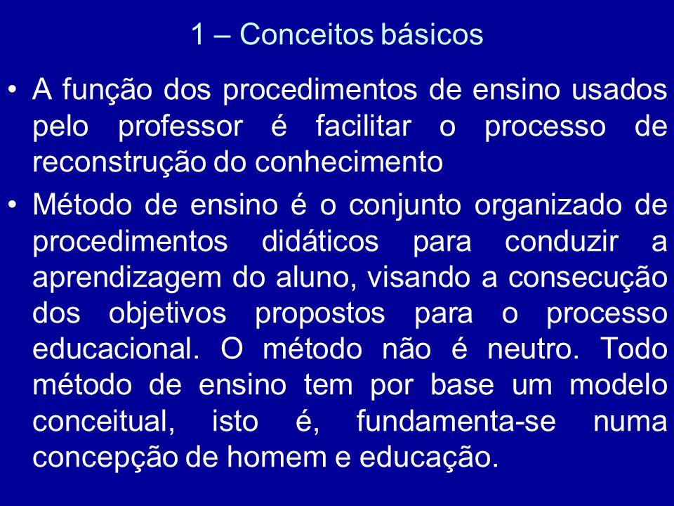1 – Conceitos básicos A função dos procedimentos de ensino usados pelo professor é facilitar o processo de reconstrução do conhecimento Método de ensi