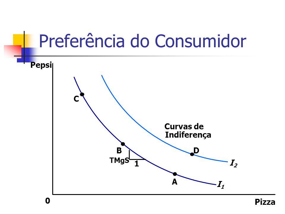 Preferência do Consumidor Pizza Pepsi 0 C B A Indiferença Curvas de D I2I2 I1I1 1 TMgS