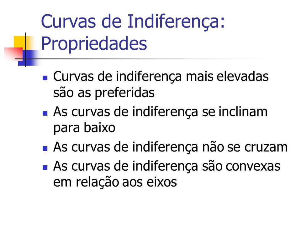 Curvas de Indiferença: Propriedades Curvas de indiferença mais elevadas são as preferidas As curvas de indiferença se inclinam para baixo As curvas de