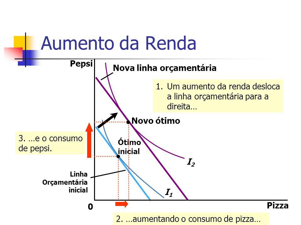 Aumento da Renda Pizza Pepsi 0 I1I1 I2I2 2. …aumentando o consumo de pizza… 3. …e o consumo de pepsi. Ótimo inicial Nova linha orçamentária 1.Um aumen