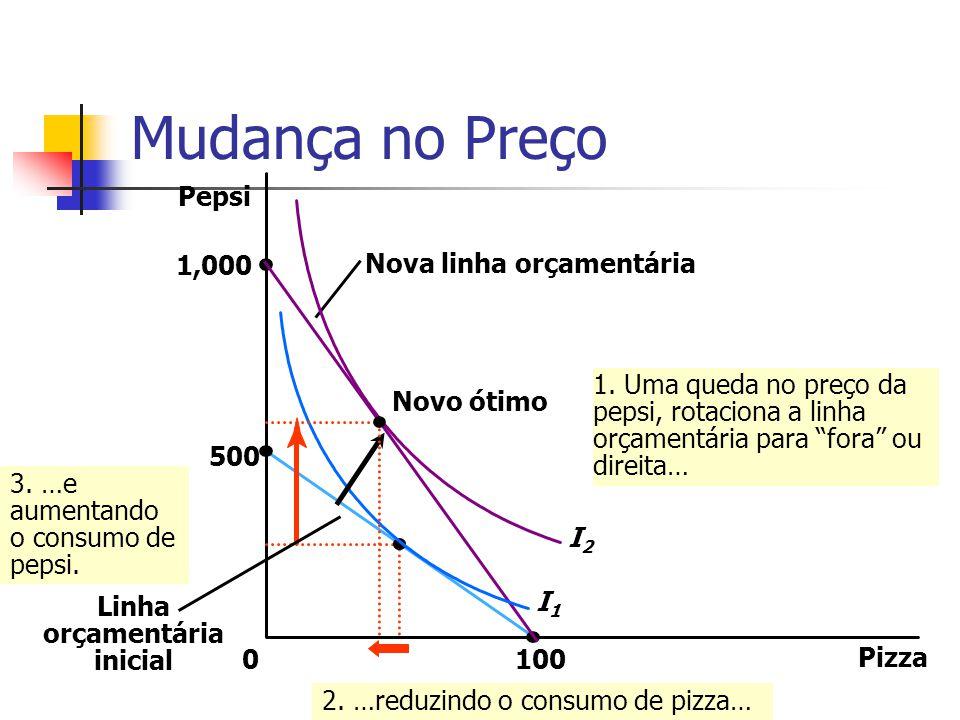 Mudança no Preço Pizza 100 Pepsi 1,000 500 0 I1I1 Nova linha orçamentária 3. …e aumentando o consumo de pepsi. Linha orçamentária inicial 2. …reduzind