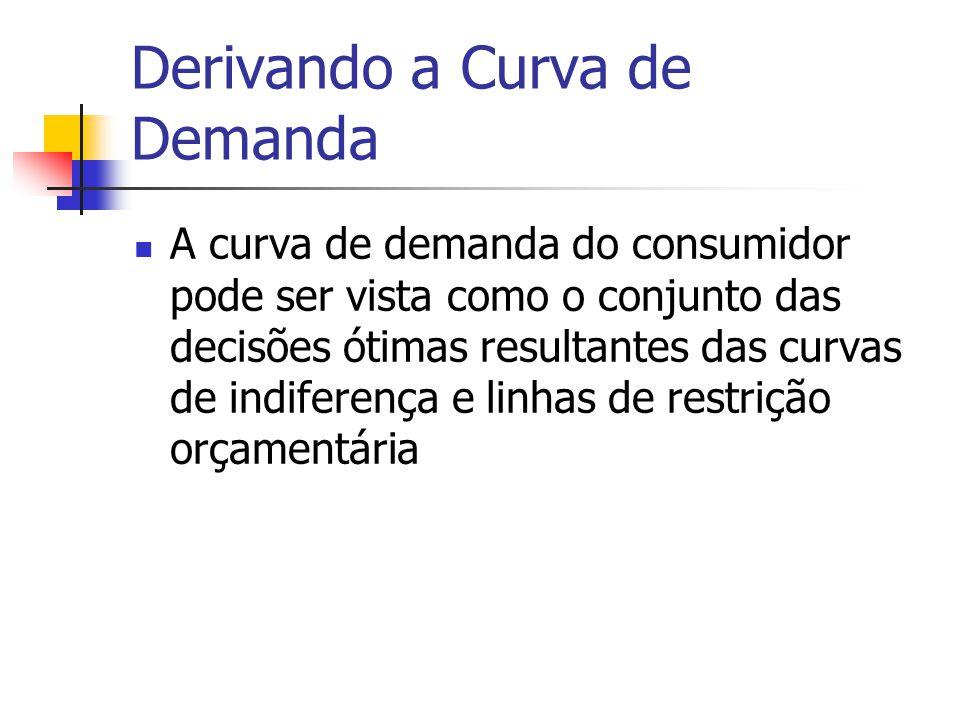 Derivando a Curva de Demanda A curva de demanda do consumidor pode ser vista como o conjunto das decisões ótimas resultantes das curvas de indiferença