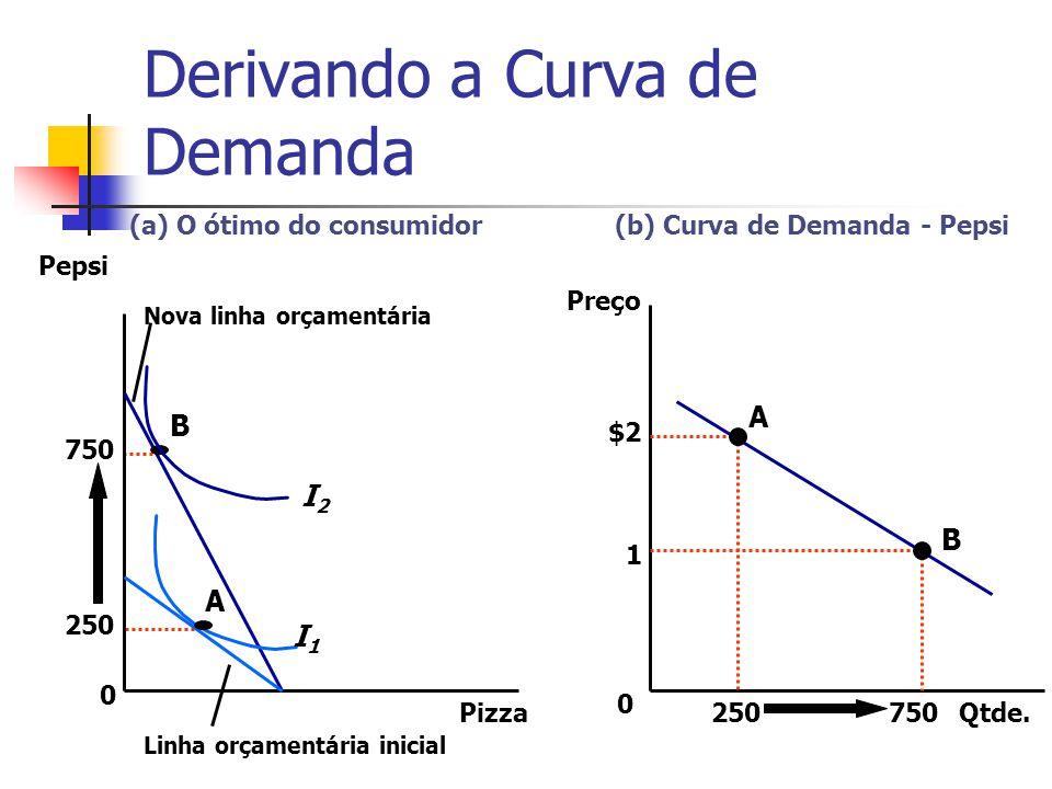 Derivando a Curva de Demanda (a) O ótimo do consumidor(b) Curva de Demanda - Pepsi I1I1 I2I2 A B Linha orçamentária inicial Nova linha orçamentária 25