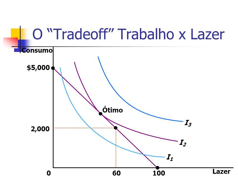 """O """"Tradeoff"""" Trabalho x Lazer Lazer 0 2,000 $5,000 60 Consumo 100 Ótimo I3I3 I2I2 I1I1"""