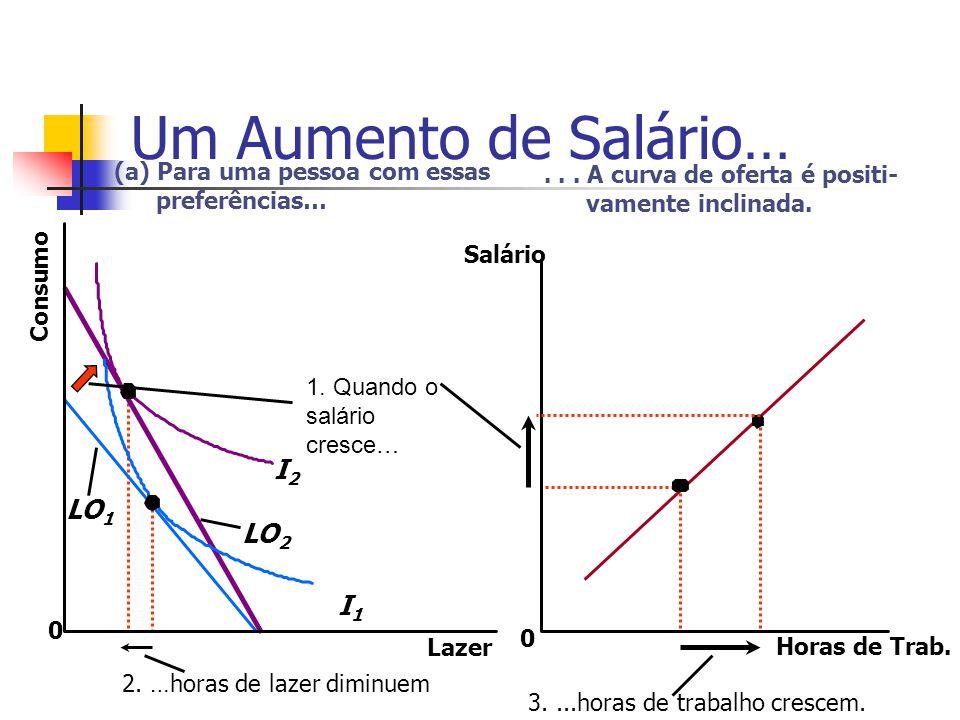 Um Aumento de Salário… Horas de Trab. 0 Salário... A curva de oferta é positi- vamente inclinada. Lazer 0 Consumo (a) Para uma pessoa com essas prefer