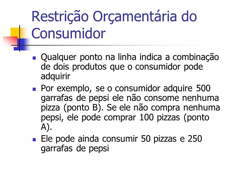 Restrição Orçamentária do Consumidor Qualquer ponto na linha indica a combinação de dois produtos que o consumidor pode adquirir Por exemplo, se o con