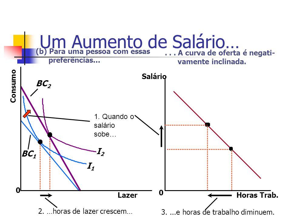 Um Aumento de Salário… Horas Trab. 0 Salário Lazer 0 Consumo (b) Para uma pessoa com essas preferências… I2I2 I1I1 BC 2 BC 1 1. Quando o salário sobe…
