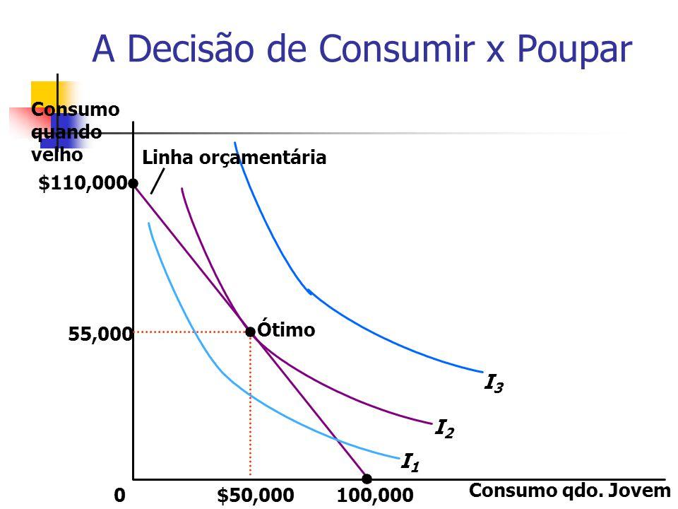 A Decisão de Consumir x Poupar Consumo qdo. Jovem 0 55,000 $110,000 $50,000 Consumo quando velho 100,000 Ótimo I3I3 I2I2 I1I1 Linha orçamentária