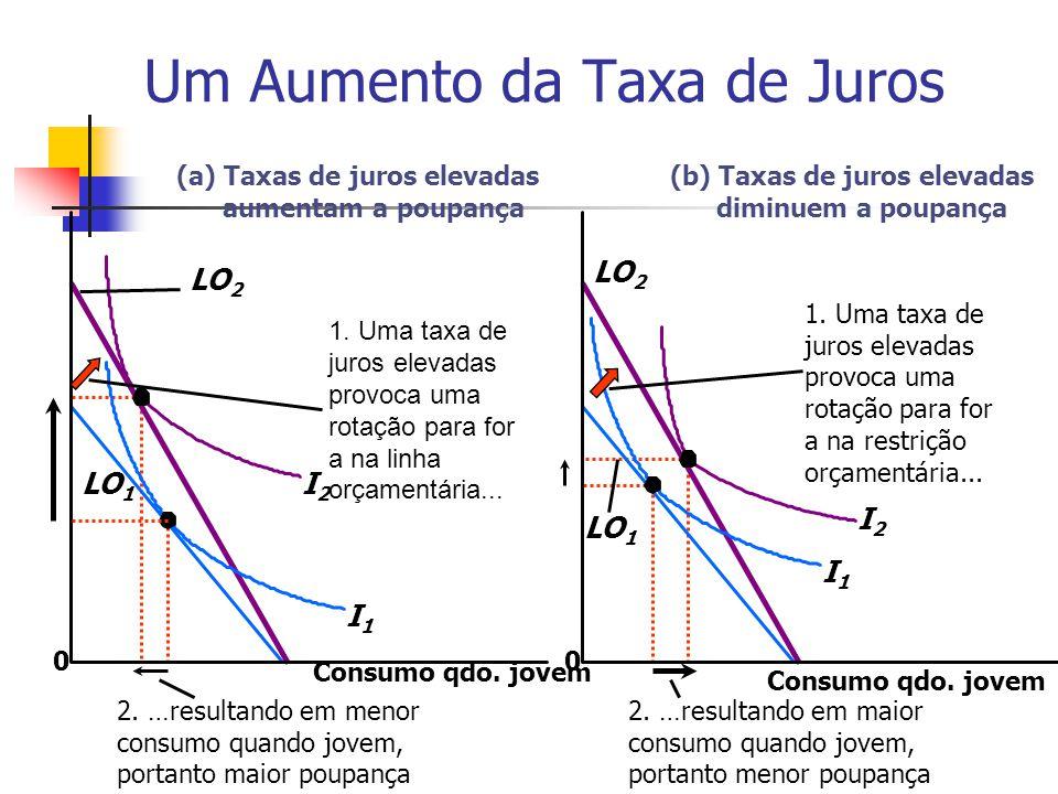 Um Aumento da Taxa de Juros 0 1. Uma taxa de juros elevadas provoca uma rotação para for a na linha orçamentária... I2I2 I1I1 LO 2 LO 1 2. …resultando