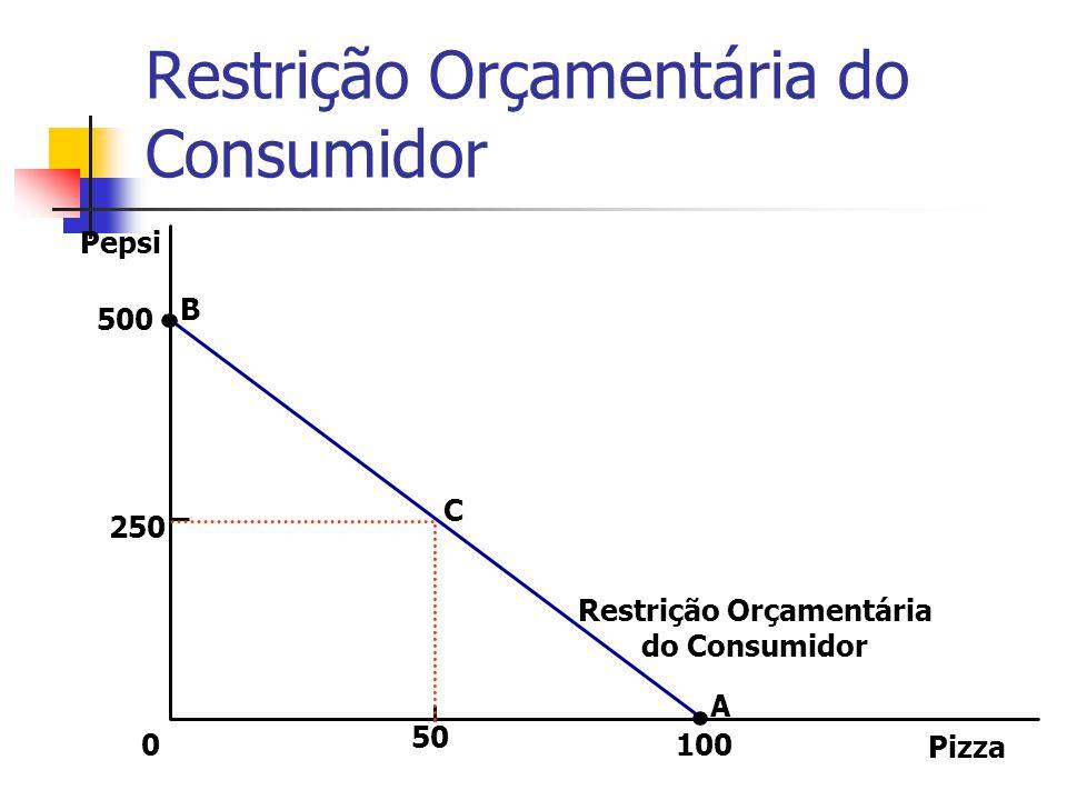 Efeito Substituição O efeito substituição diz respeito a mudança no consumo resultante de uma alteração nos preços movendo o consumidor ao longo da curva de indiferença, para um ponto com uma taxa marginal de substituição diferente