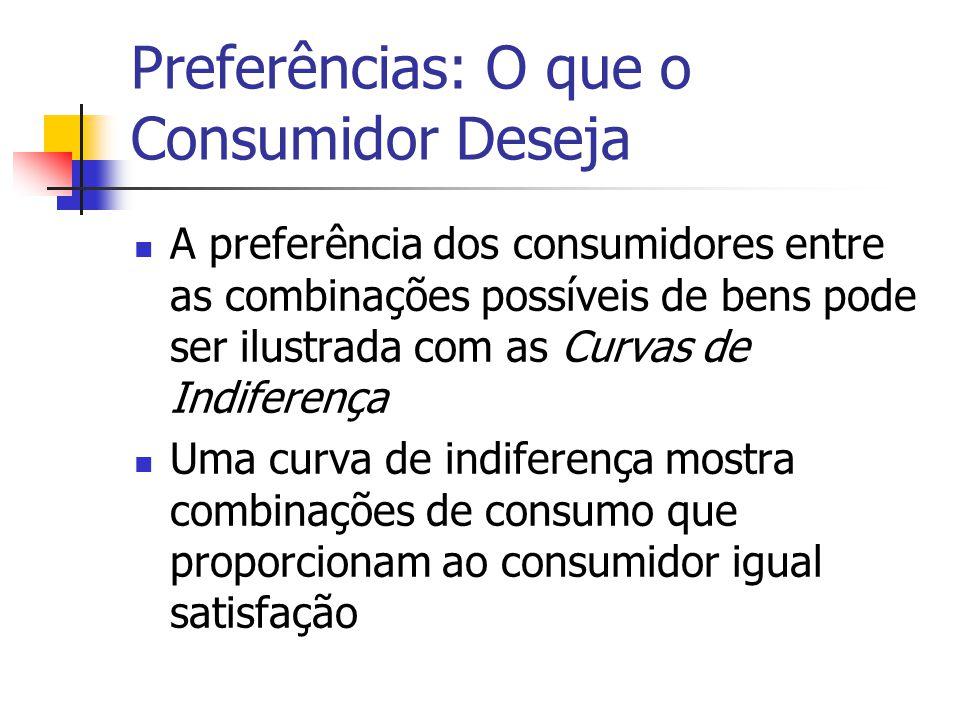 Preferências: O que o Consumidor Deseja A preferência dos consumidores entre as combinações possíveis de bens pode ser ilustrada com as Curvas de Indi