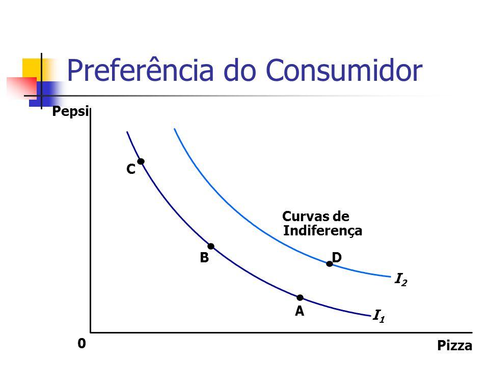Preferência do Consumidor O consumidor é indiferente, ou igualmente satisfeito, com as combinações A, B e C pois estão todas na mesma curva