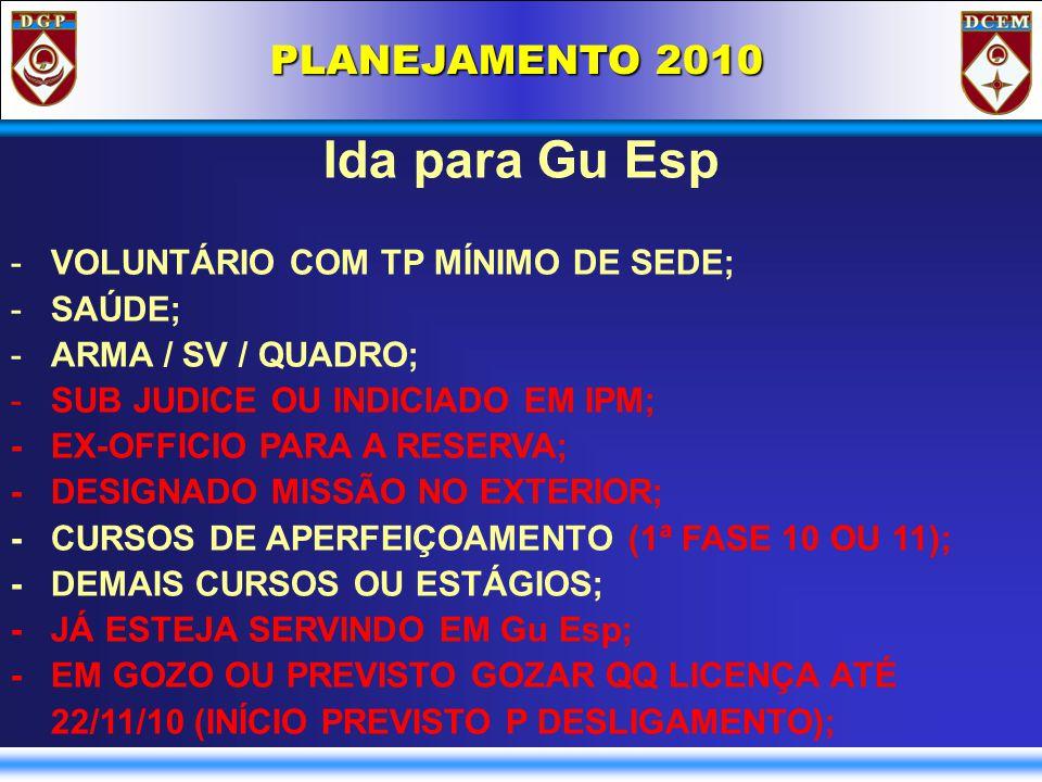 PLANEJAMENTO 2010 Ida para Gu Esp -VOLUNTÁRIO COM TP MÍNIMO DE SEDE; -SAÚDE; -ARMA / SV / QUADRO; -SUB JUDICE OU INDICIADO EM IPM; - EX-OFFICIO PARA A RESERVA; - DESIGNADO MISSÃO NO EXTERIOR; - CURSOS DE APERFEIÇOAMENTO (1ª FASE 10 OU 11); - DEMAIS CURSOS OU ESTÁGIOS; - JÁ ESTEJA SERVINDO EM Gu Esp; - EM GOZO OU PREVISTO GOZAR QQ LICENÇA ATÉ 22/11/10 (INÍCIO PREVISTO P DESLIGAMENTO);