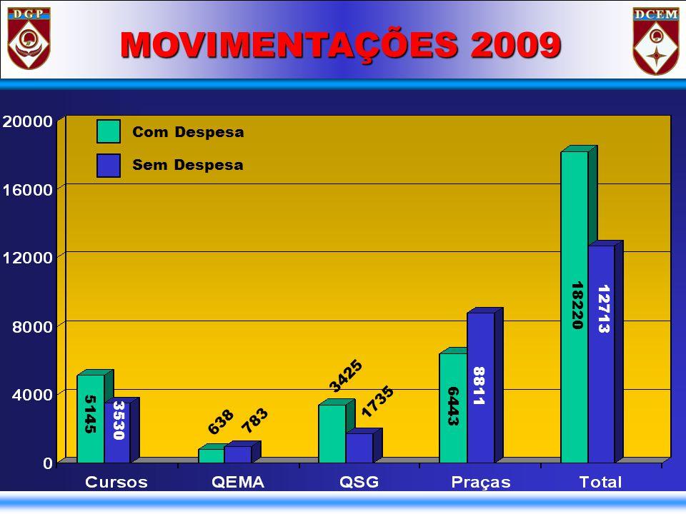 PLANEJAMENTO 2010 Ida para Gu Esp (Cont...) - PAPEL DO VOLUNTÁRIO; - OBRIGAÇÃO DO S1; - OBRIGAÇÃO DO CMT; - TRAVAS DO SISTEMA / DATAS APRES PRONTO; - MIL QUE ESTIVEREM SERVINDO EM Loc Esp Cat A, SÓ PODERÃO SE INSCREVER PARA Gu Esp Cat B; - NÃO SERÃO CONSIDERADAS ALTERAÇÕES DE OPÇÕES DOS MILITARES APÓS O PERÍODO DE INSCRIÇÃO.