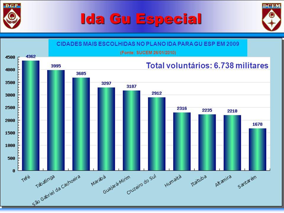 Ida Gu Especial Total voluntários: 6.738 militares CIDADES MAIS ESCOLHIDAS NO PLANO IDA PARA GU ESP EM 2009 (Fonte: SUCEM 26/01/2010)