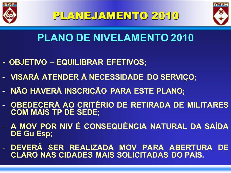 PLANEJAMENTO 2010 PLANO DE NIVELAMENTO 2010 - OBJETIVO – EQUILIBRAR EFETIVOS; -VISARÁ ATENDER À NECESSIDADE DO SERVIÇO; -NÃO HAVERÁ INSCRIÇÃO PARA ESTE PLANO; -OBEDECERÁ AO CRITÉRIO DE RETIRADA DE MILITARES COM MAIS TP DE SEDE; -A MOV POR NIV É CONSEQUÊNCIA NATURAL DA SAÍDA DE Gu Esp; -DEVERÁ SER REALIZADA MOV PARA ABERTURA DE CLARO NAS CIDADES MAIS SOLICITADAS DO PAÍS.