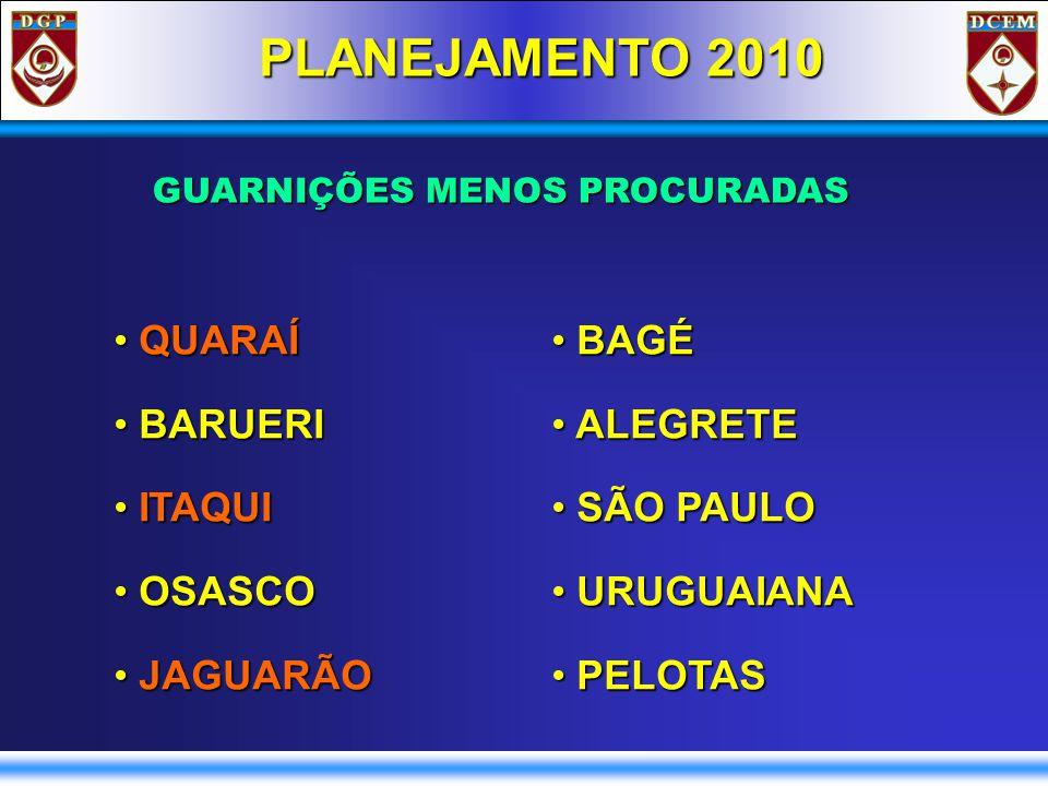 PLANEJAMENTO 2010 BAGÉ BAGÉ ALEGRETE ALEGRETE SÃO PAULO SÃO PAULO URUGUAIANA URUGUAIANA PELOTAS PELOTAS QUARAÍ QUARAÍ BARUERI BARUERI ITAQUI ITAQUI OSASCO OSASCO JAGUARÃO JAGUARÃO GUARNIÇÕES MENOS PROCURADAS