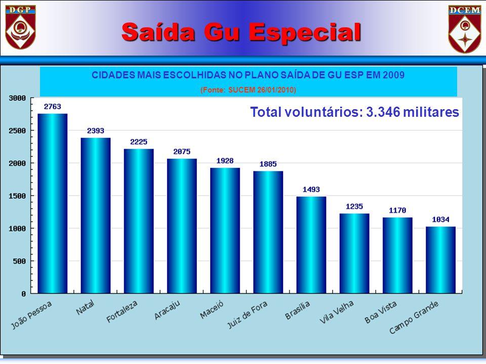 Saída Gu Especial CIDADES MAIS ESCOLHIDAS NO PLANO SAÍDA DE GU ESP EM 2009 (Fonte: SUCEM 26/01/2010) Total voluntários: 3.346 militares