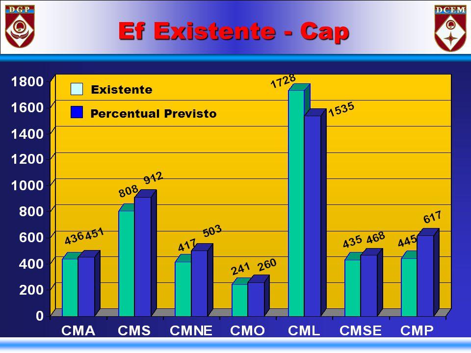 Ef Existente – Cap/Ten Existente Percentual Previsto