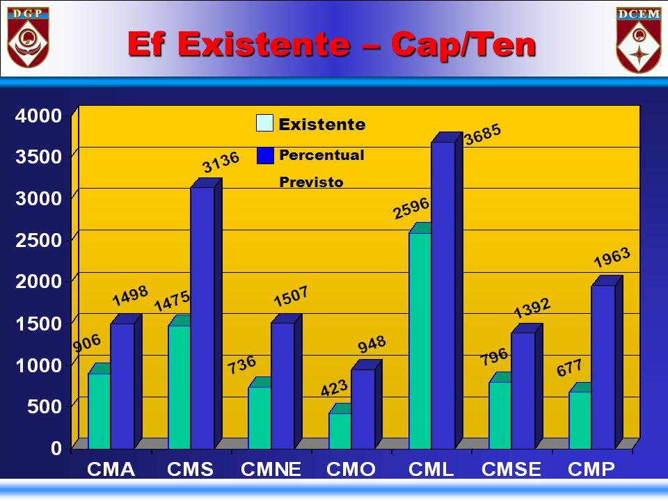 Ef Existente – ST/Sgt Existente Perc Previsto