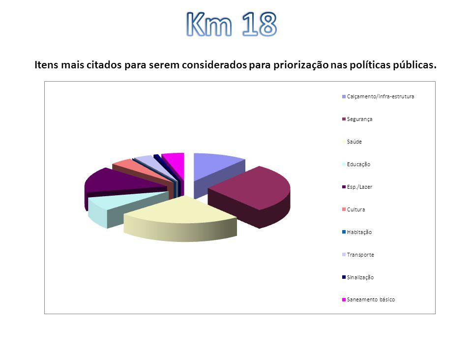 Itens mais citados para serem considerados para priorização nas políticas públicas.