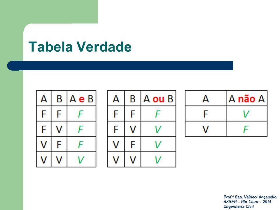 Prof.º Esp. Valdeci Ançanello ASSER – Rio Claro - 2014 Engenharia Civil Tabela Verdade