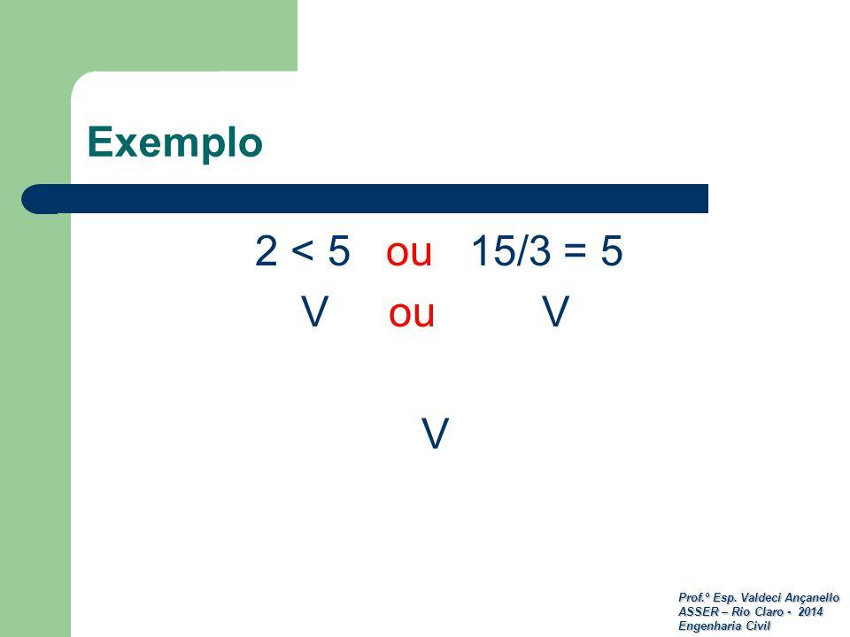 Prof.º Esp. Valdeci Ançanello ASSER – Rio Claro - 2014 Engenharia Civil Exemplo 2 < 5 ou 15/3 = 5 V ou V V