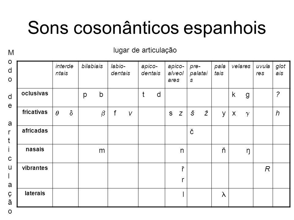 Sons cosonânticos espanhois interde ntais bilabiaislabio- dentais apico- dentais apico- alveol ares pre- palatai s pala tais velaresuvula res glot ais