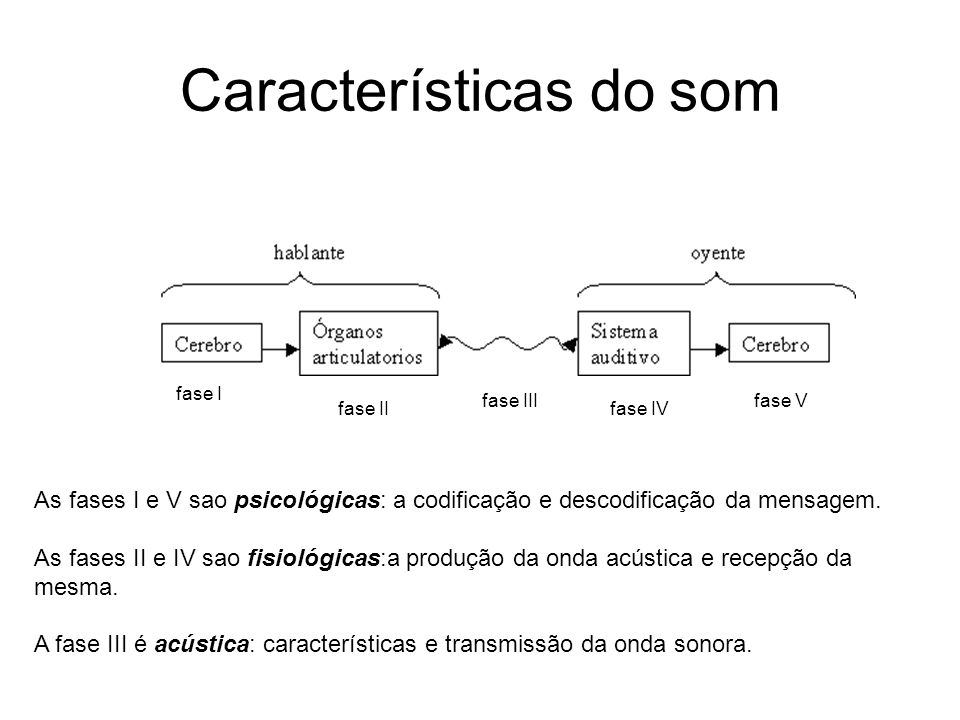 Características do som As fases I e V sao psicológicas: a codificação e descodificação da mensagem. As fases II e IV sao fisiológicas:a produção da on