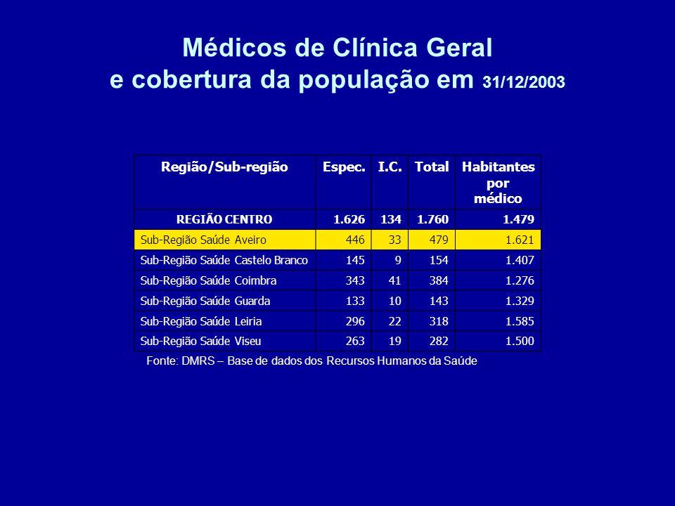 Médicos de Clínica Geral e cobertura da população em 31/12/2003 Fonte: DMRS – Base de dados dos Recursos Humanos da Saúde Região/Sub-regiãoEspec.I.C.TotalHabitantes por médico REGIÃO CENTRO1.6261341.7601.479 Sub-Região Saúde Aveiro446334791.621 Sub-Região Saúde Castelo Branco14591541.407 Sub-Região Saúde Coimbra343413841.276 Sub-Região Saúde Guarda133101431.329 Sub-Região Saúde Leiria296223181.585 Sub-Região Saúde Viseu263192821.500