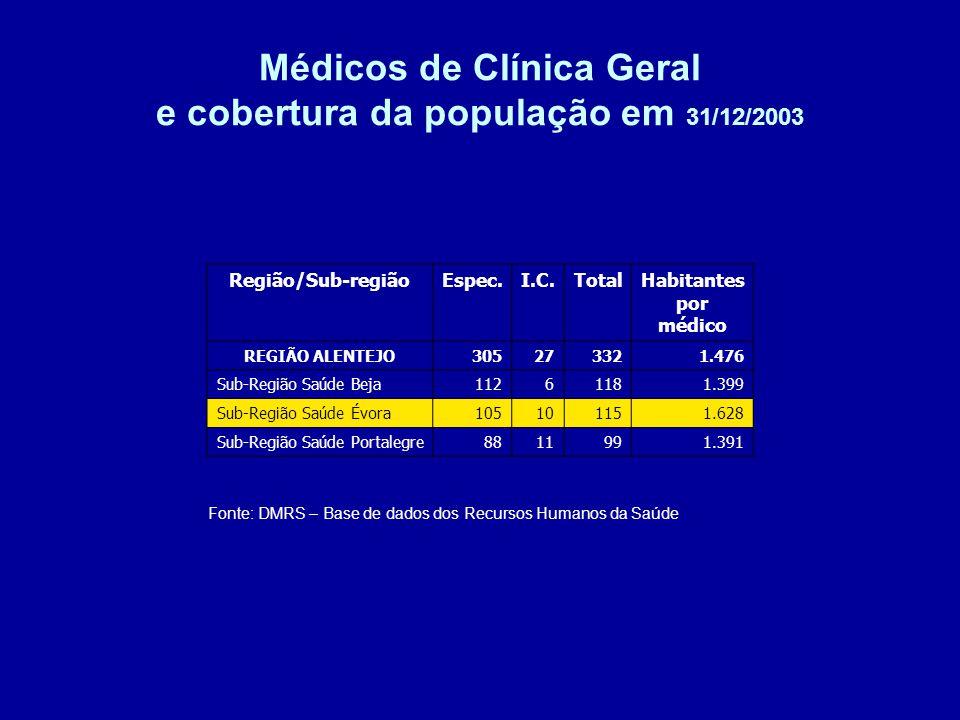 Médicos de Clínica Geral e cobertura da população em 31/12/2003 Fonte: DMRS – Base de dados dos Recursos Humanos da Saúde Região/Sub-regiãoEspec.I.C.TotalHabitantes por médico REGIÃO ALENTEJO305273321.476 Sub-Região Saúde Beja11261181.399 Sub-Região Saúde Évora105101151.628 Sub-Região Saúde Portalegre8811991.391