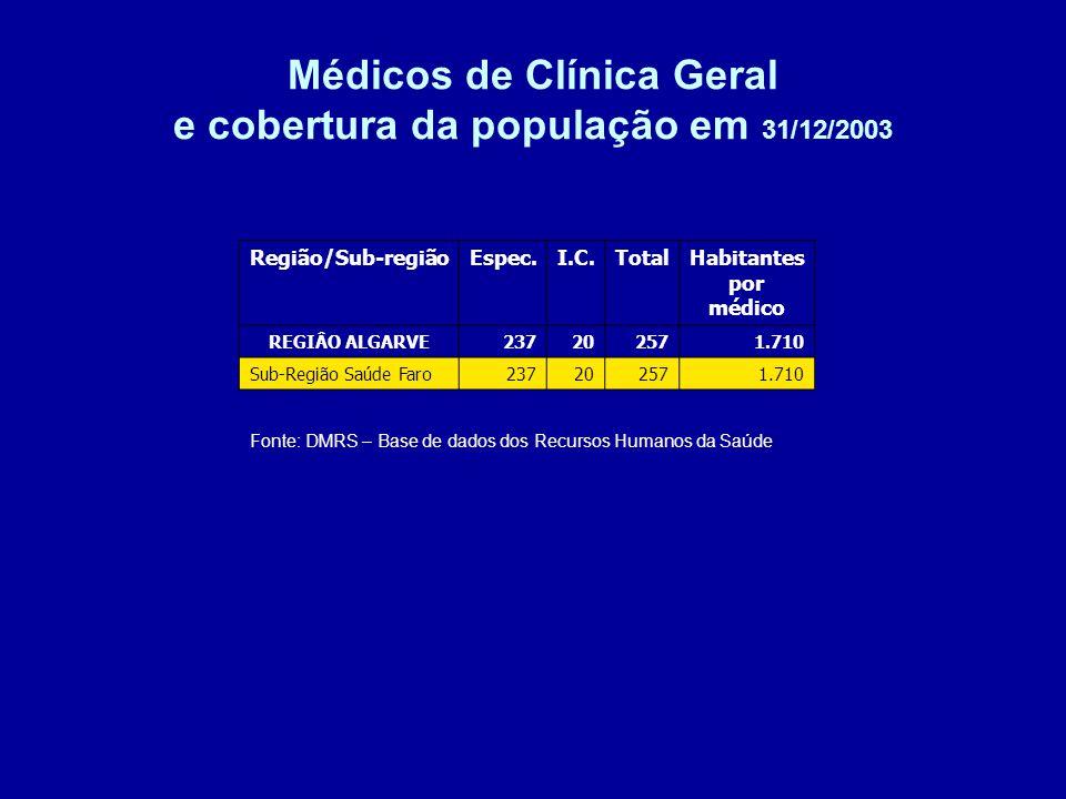 Médicos de Clínica Geral e cobertura da população em 31/12/2003 Fonte: DMRS – Base de dados dos Recursos Humanos da Saúde Região/Sub-regiãoEspec.I.C.TotalHabitantes por médico REGIÂO ALGARVE237202571.710 Sub-Região Saúde Faro237202571.710