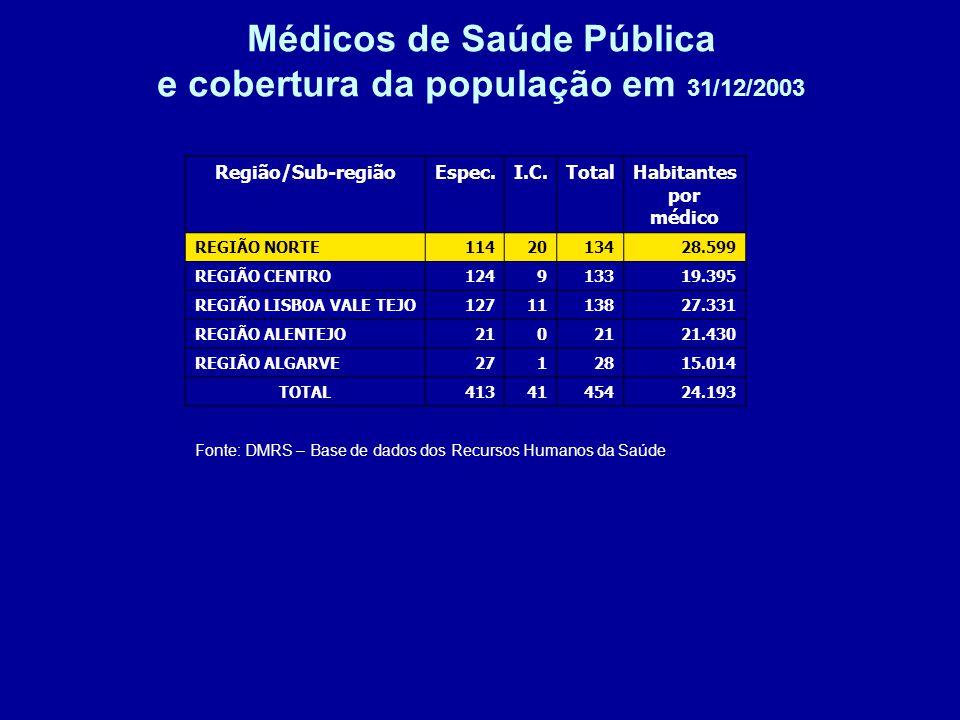 Médicos de Saúde Pública e cobertura da população em 31/12/2003 Fonte: DMRS – Base de dados dos Recursos Humanos da Saúde Região/Sub-regiãoEspec.I.C.TotalHabitantes por médico REGIÃO NORTE1142013428.599 REGIÃO CENTRO124913319.395 REGIÃO LISBOA VALE TEJO1271113827.331 REGIÃO ALENTEJO210 21.430 REGIÂO ALGARVE2712815.014 TOTAL4134145424.193