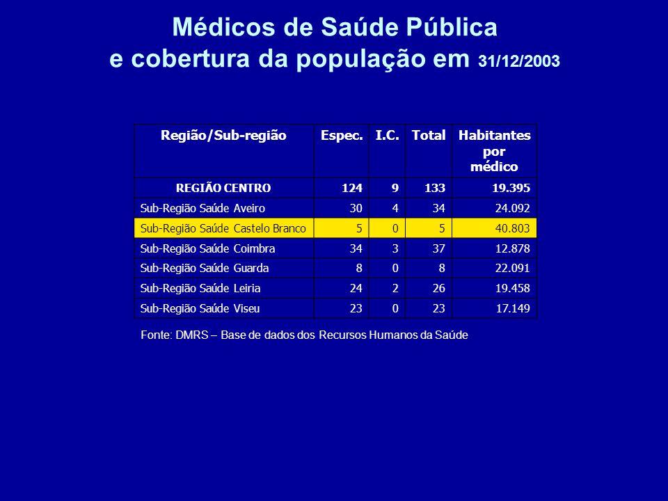 Médicos de Saúde Pública e cobertura da população em 31/12/2003 Fonte: DMRS – Base de dados dos Recursos Humanos da Saúde Região/Sub-regiãoEspec.I.C.TotalHabitantes por médico REGIÃO CENTRO124913319.395 Sub-Região Saúde Aveiro3043424.092 Sub-Região Saúde Castelo Branco50540.803 Sub-Região Saúde Coimbra3433712.878 Sub-Região Saúde Guarda80822.091 Sub-Região Saúde Leiria2422619.458 Sub-Região Saúde Viseu230 17.149