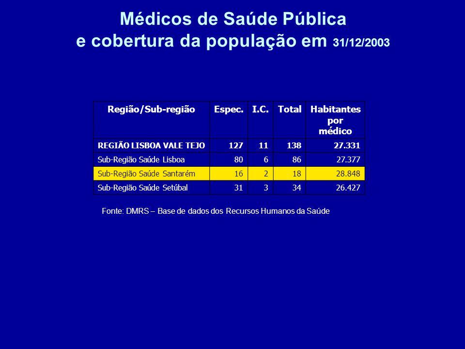 Médicos de Saúde Pública e cobertura da população em 31/12/2003 Fonte: DMRS – Base de dados dos Recursos Humanos da Saúde Região/Sub-regiãoEspec.I.C.TotalHabitantes por médico REGIÃO LISBOA VALE TEJO1271113827.331 Sub-Região Saúde Lisboa8068627.377 Sub-Região Saúde Santarém1621828.848 Sub-Região Saúde Setúbal3133426.427