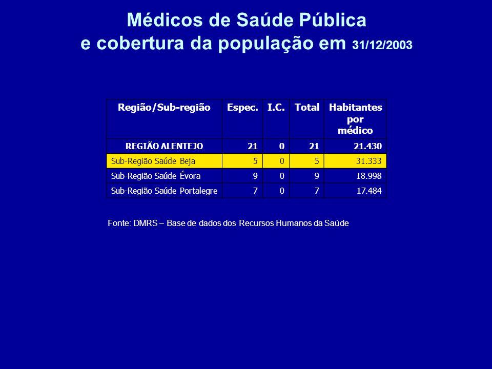 Médicos de Saúde Pública e cobertura da população em 31/12/2003 Fonte: DMRS – Base de dados dos Recursos Humanos da Saúde Região/Sub-regiãoEspec.I.C.TotalHabitantes por médico REGIÃO ALENTEJO210 21.430 Sub-Região Saúde Beja50531.333 Sub-Região Saúde Évora90918.998 Sub-Região Saúde Portalegre70717.484