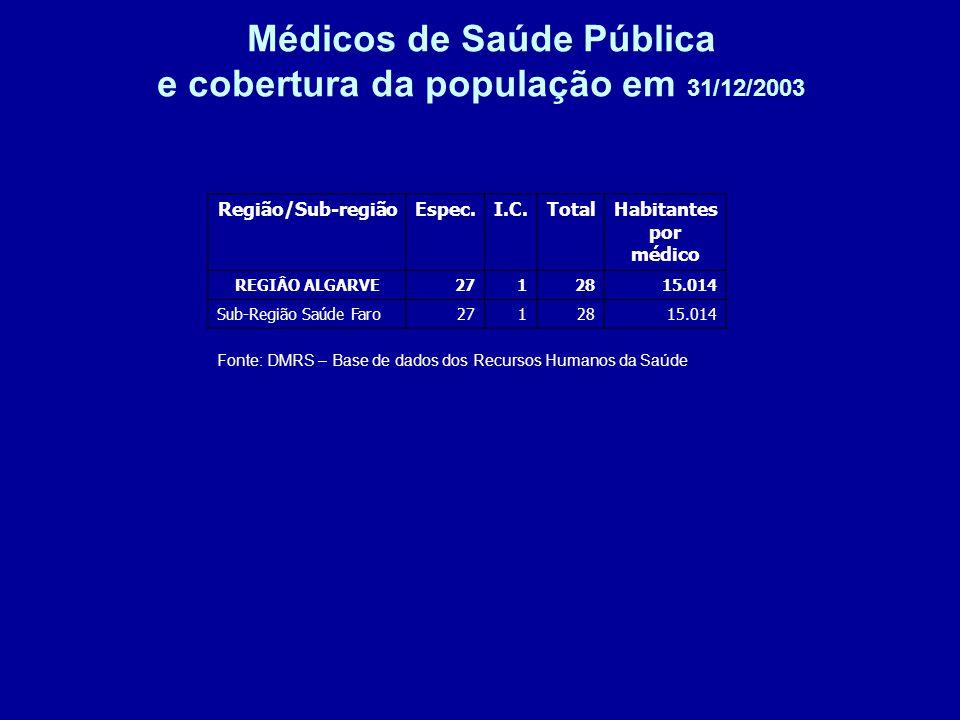Médicos de Saúde Pública e cobertura da população em 31/12/2003 Fonte: DMRS – Base de dados dos Recursos Humanos da Saúde Região/Sub-regiãoEspec.I.C.TotalHabitantes por médico REGIÂO ALGARVE2712815.014 Sub-Região Saúde Faro2712815.014