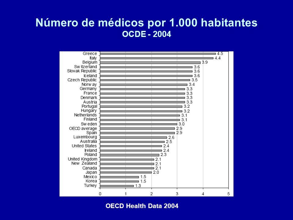 Número de médicos por 1.000 habitantes OCDE - 2004 OECD Health Data 2004