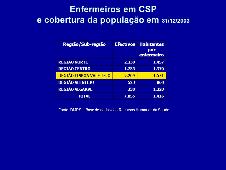 Enfermeiros em CSP e cobertura da população em 31/12/2003 Fonte: DMRS – Base de dados dos Recursos Humanos da Saúde Região/Sub-regiãoEfectivosHabitantes por enfermeiro REGIÃO NORTE2.2381.457 REGIÃO CENTRO1.7551.370 REGIÃO LISBOA VALE TEJO2.2091.571 REGIÃO ALENTEJO523860 REGIÂO ALGARVE3301.228 TOTAL7.0551.416
