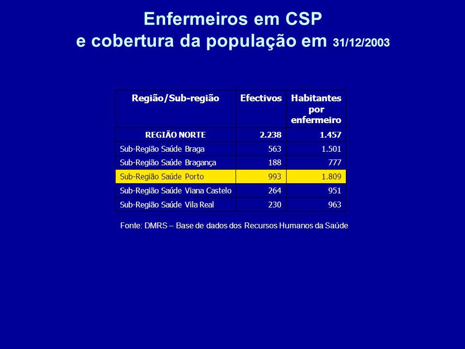 Enfermeiros em CSP e cobertura da população em 31/12/2003 Fonte: DMRS – Base de dados dos Recursos Humanos da Saúde Região/Sub-regiãoEfectivosHabitantes por enfermeiro REGIÃO NORTE2.2381.457 Sub-Região Saúde Braga5631.501 Sub-Região Saúde Bragança188777 Sub-Região Saúde Porto9931.809 Sub-Região Saúde Viana Castelo264951 Sub-Região Saúde Vila Real230963