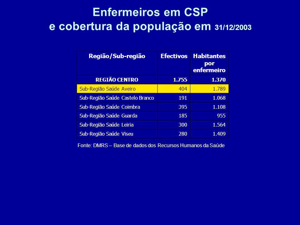 Enfermeiros em CSP e cobertura da população em 31/12/2003 Fonte: DMRS – Base de dados dos Recursos Humanos da Saúde Região/Sub-regiãoEfectivosHabitantes por enfermeiro REGIÃO CENTRO1.7551.370 Sub-Região Saúde Aveiro4041.789 Sub-Região Saúde Castelo Branco1911.068 Sub-Região Saúde Coimbra3951.108 Sub-Região Saúde Guarda185955 Sub-Região Saúde Leiria3001.564 Sub-Região Saúde Viseu2801.409