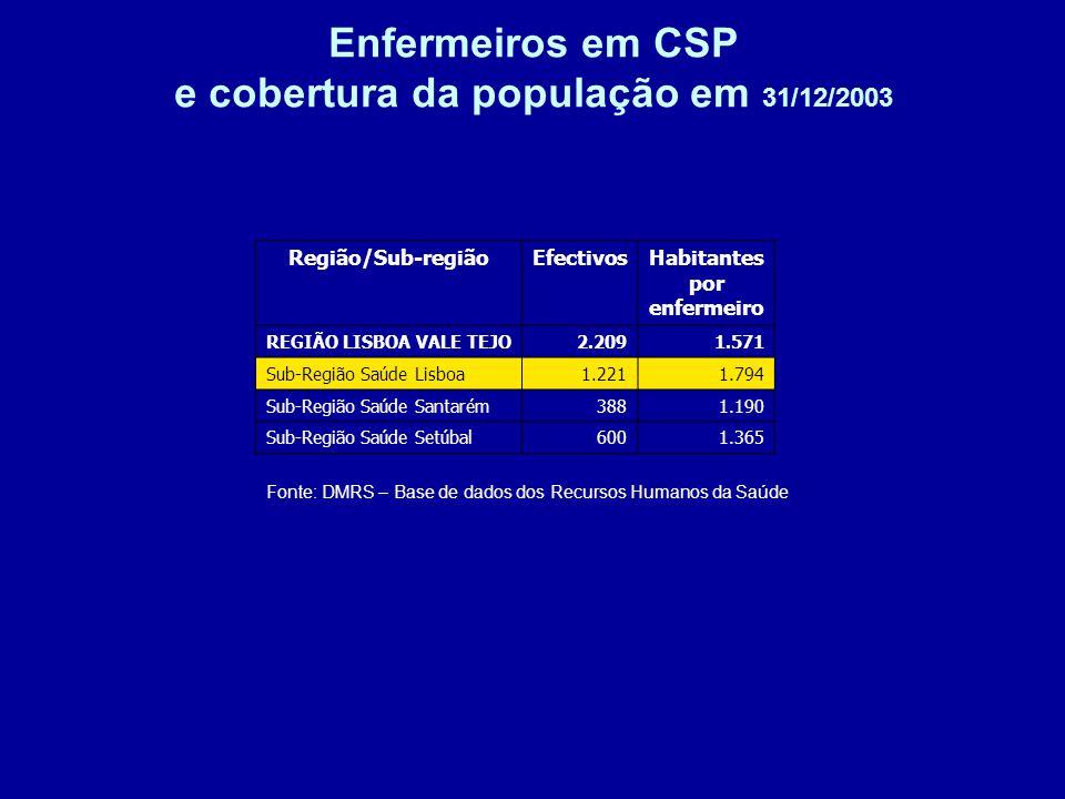 Enfermeiros em CSP e cobertura da população em 31/12/2003 Fonte: DMRS – Base de dados dos Recursos Humanos da Saúde Região/Sub-regiãoEfectivosHabitantes por enfermeiro REGIÃO LISBOA VALE TEJO2.2091.571 Sub-Região Saúde Lisboa1.2211.794 Sub-Região Saúde Santarém3881.190 Sub-Região Saúde Setúbal6001.365