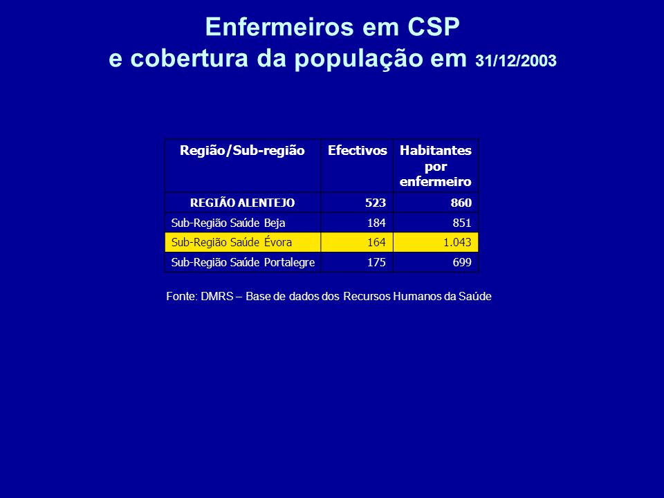 Enfermeiros em CSP e cobertura da população em 31/12/2003 Fonte: DMRS – Base de dados dos Recursos Humanos da Saúde Região/Sub-regiãoEfectivosHabitantes por enfermeiro REGIÃO ALENTEJO523860 Sub-Região Saúde Beja184851 Sub-Região Saúde Évora1641.043 Sub-Região Saúde Portalegre175699