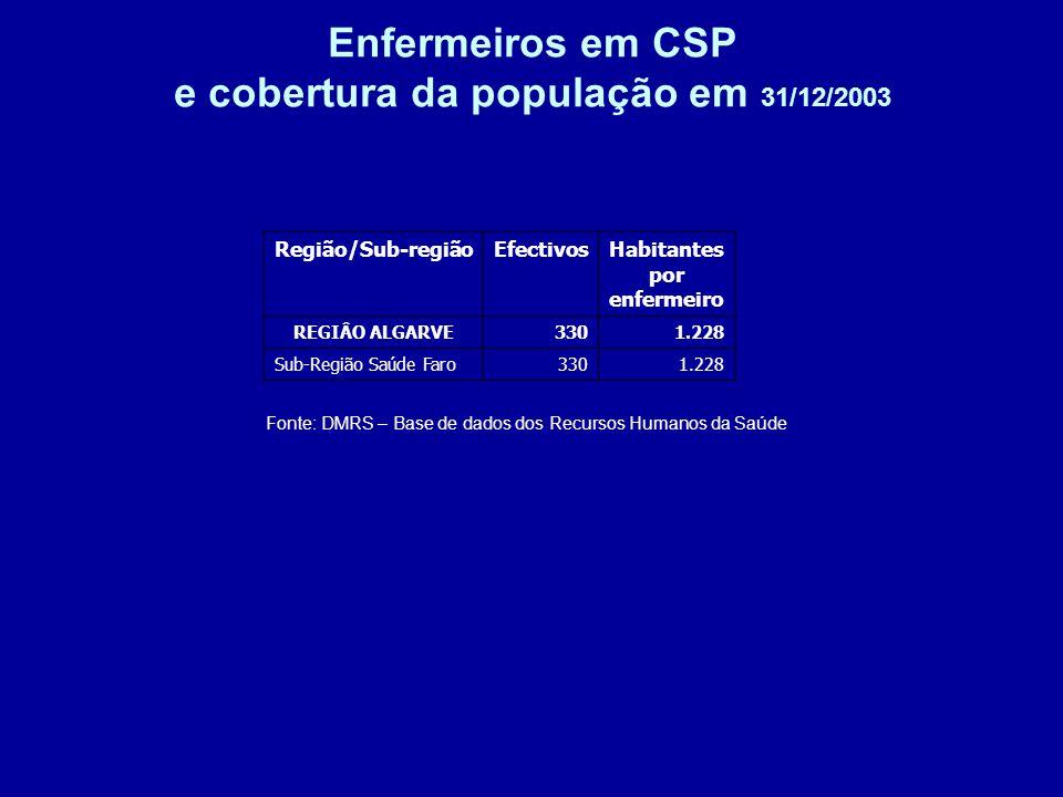 Enfermeiros em CSP e cobertura da população em 31/12/2003 Fonte: DMRS – Base de dados dos Recursos Humanos da Saúde Região/Sub-regiãoEfectivosHabitantes por enfermeiro REGIÂO ALGARVE3301.228 Sub-Região Saúde Faro3301.228