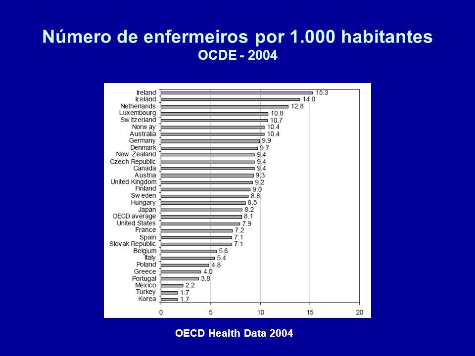 Número de enfermeiros por 1.000 habitantes OCDE - 2004 OECD Health Data 2004