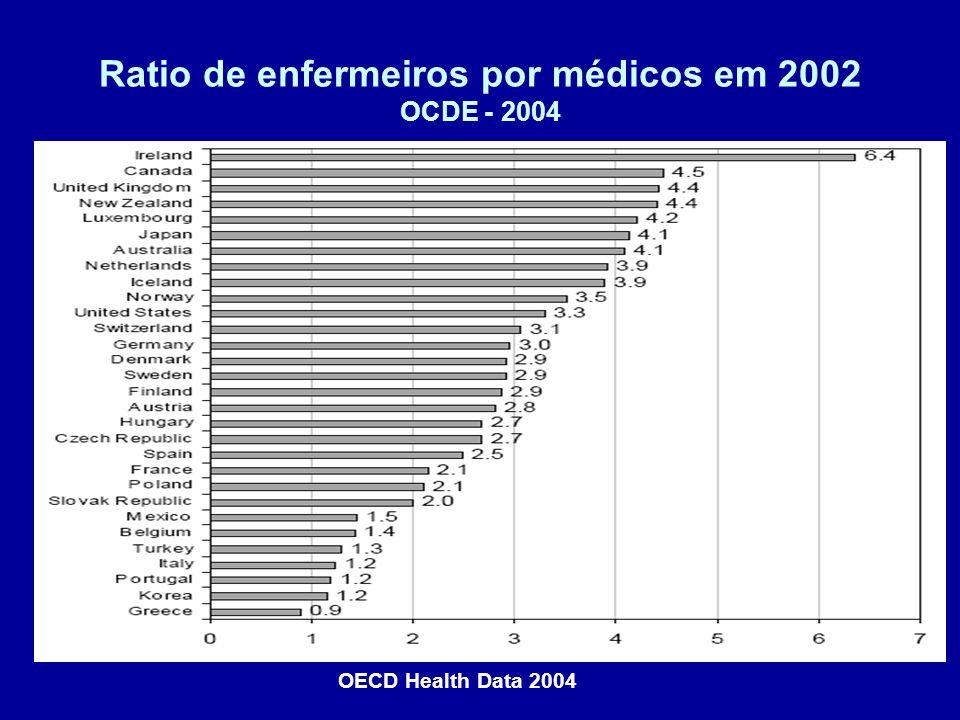Ratio de enfermeiros por médicos em 2002 OCDE - 2004 OECD Health Data 2004