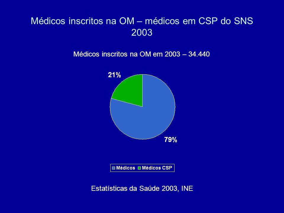 Médicos inscritos na OM – médicos em CSP do SNS 2003 Médicos inscritos na OM em 2003 – 34.440 Estatísticas da Saúde 2003, INE